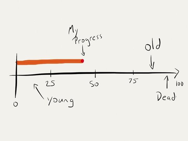 Age theory